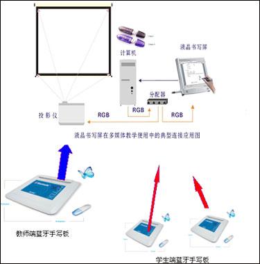 蓝牙电子白板在多媒体教学中的应用 -PjTime.COM传统电子白板 解决