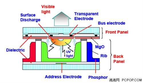 等离子电视的发光原理_等离子电视原理图解