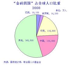 世界人口统计数据_...1750年至今世界人口增长率的统计情况,同时以现有数据为