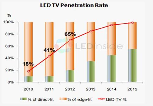 成本差距缩小 LED电视渗透率明年达65%