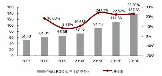 2007-2013 年全球 LED�@示屏市�鲆�模