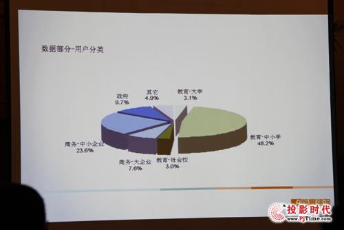第三季中国投影机市场销量达137万台 明年有望突破200万台