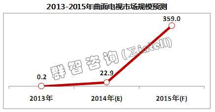 2014年国内曲面电视规模估22.9万台