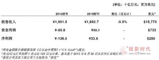 索尼公司发布2015财年第二季度财报 实现营业利润7.3亿美元