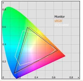 LED液晶屏幕优缺点技术对比