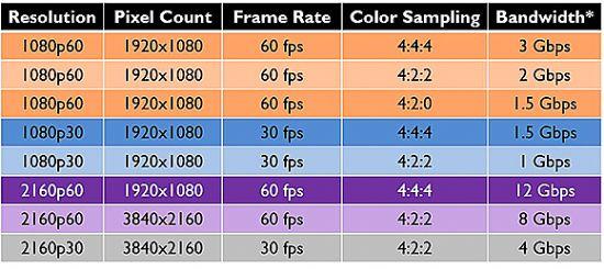 HARMAN:如何以1Gbps传输4K网络视频