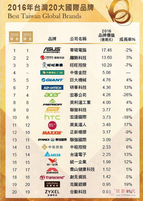 研华荣登2016台湾国际品牌第六,品牌价值成长率居第一