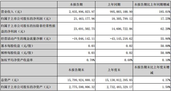 东山精密2017年第一季度业绩报告
