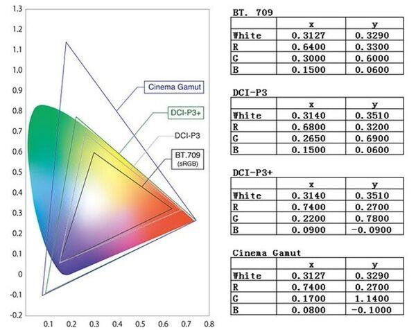 什么是HDR?4K蓝光机必支持Dolby Vision和HDR10?