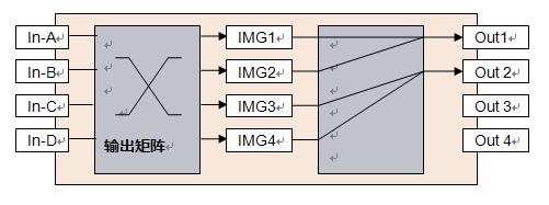 LVP7000如何实现LED显示屏3D显示