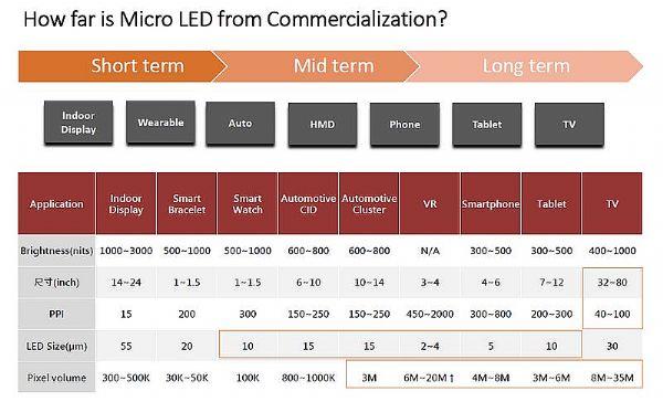 Micro LED:巨量微转移技术依然待解