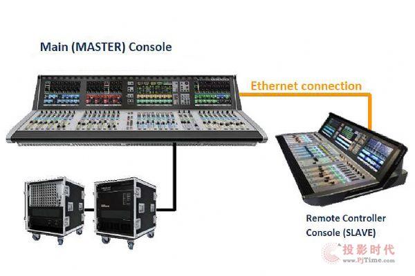 为音乐而生 Soundcraft数字调音台入驻成都天府音乐厅