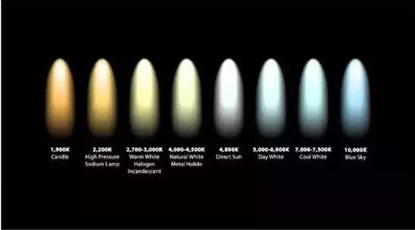 岁月带不走的光与影!投影机主流光源解析!