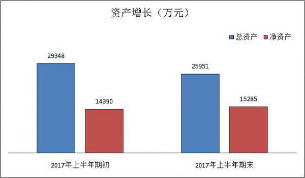 同辉信息2017年上半年业绩报告,强劲开启下半年