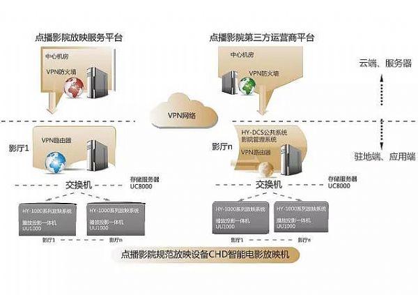 共享投影:下一个互联网经济金矿吗
