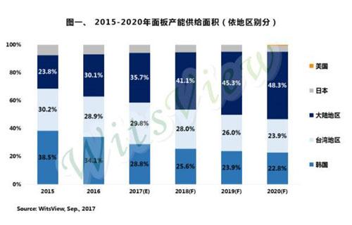 大尺寸面板供给重新洗牌,预估2017年中国大陆将超韩国