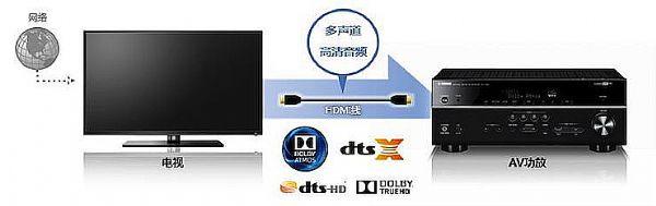 雅马哈新款3D沉浸式无线功放RX-V583即将上市