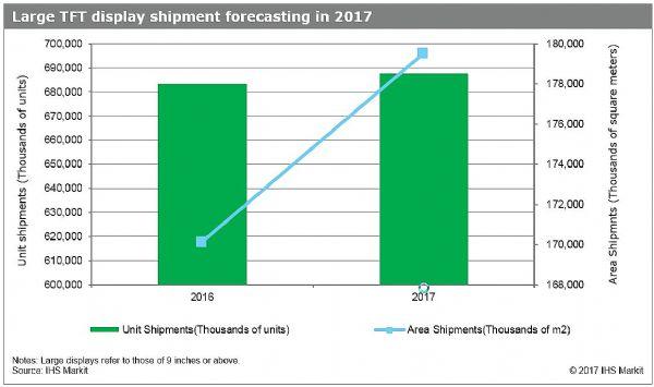 IHS:2017年大尺寸TFT显示市场面积增长6%