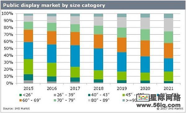 数字标牌显示器有望保持18%年增长率,多媒体信息发布系统,数字标牌,数字告示,digital signage