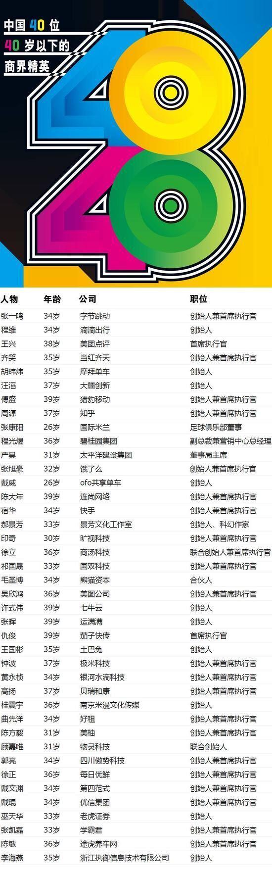 《财富》发中国40位40岁以下商界精英