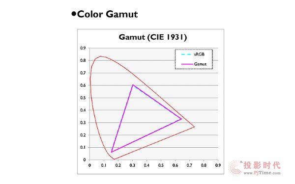 100%sRGB色域