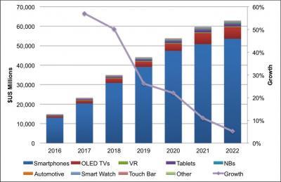 DSCC上调OLED市场预期:2022年将超600亿美元