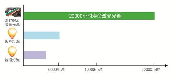 Vivitek(丽讯)DH350L激光超短焦投影机:承包家用、办公的全部诉求