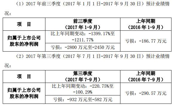 宁波GQY视讯股份有限公司2017年前三季度业绩预告