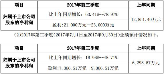 深圳市洲明科技股份有限公司2017年前三季度业绩预告