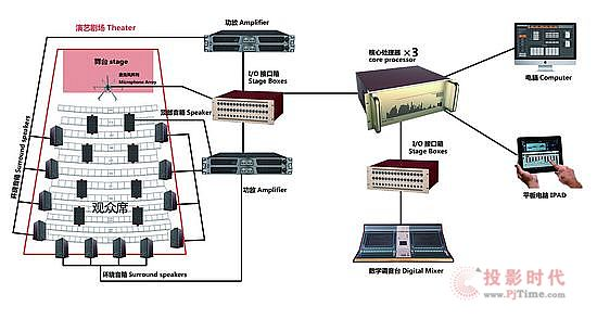 CDC.Revb多功能演艺声场控制系统全解析