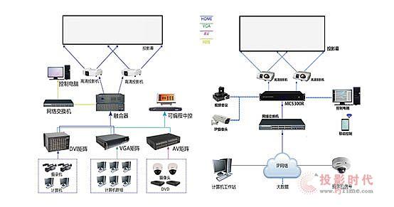 德普视讯首款4K网络分布式-云融合播放控制器