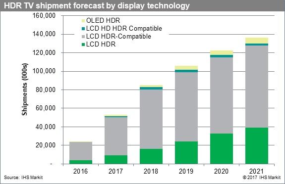 IHS Markit:2021年,HDR电视出货量将增至4790万台