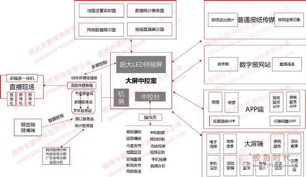 """颖网科技助力内江日报社打造""""中央厨房""""系统"""