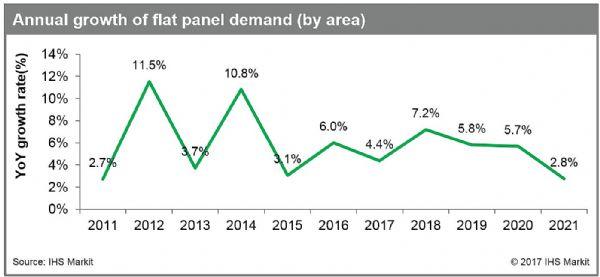 IHS Markit:2018年平板显示需求将增长7.2%,为2014年以来最大增幅