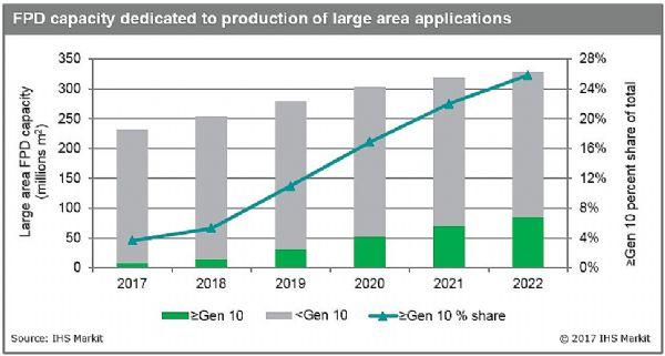 IHS Markit:到2022年10代及更大尺寸平板显示器产能年均增长59%