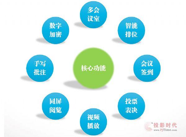华音(HUAIN)智慧型交互式无纸化会议系统