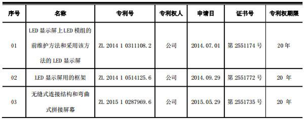 奥拓电子取得三项发明专利证书的公告
