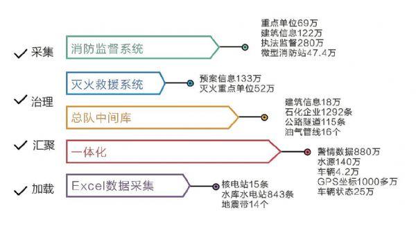"""防患于未""""燃 公安部消防局携手科达共建实战指挥平台"""