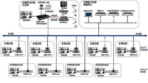 华腾视频会议中标唐山丰南区文广新局文化馆视频直录播互动系统项目