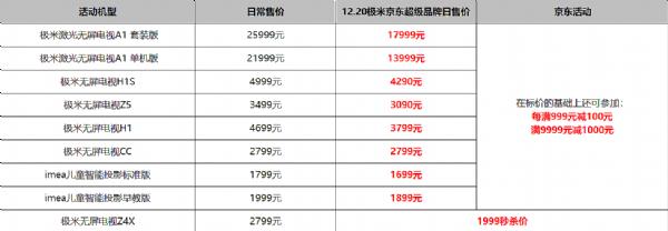 """无屏电视年底最大优惠 12.20极米京东超级品牌日即将大造""""声视"""""""