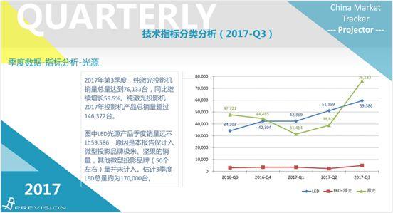 互动显示市场高速发展 鸿合科技抢滩红利市场