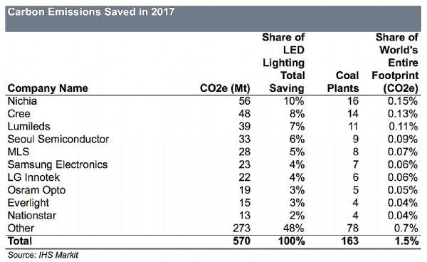 2017年LED照明减少5亿吨二氧化碳排放