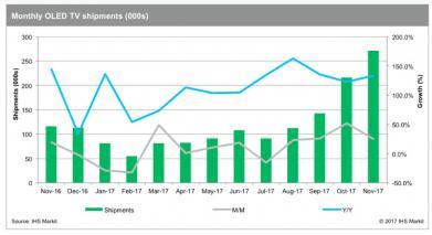 IHS:2016.11-2017.11全球OLED电视出货量增长130%