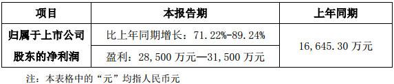 洲明科技发布2017年度业绩预告