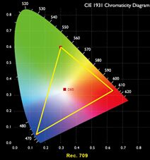 明基CinematicColor色彩调校技术,为家用投影机开启色准之路