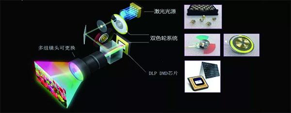 激光投影机