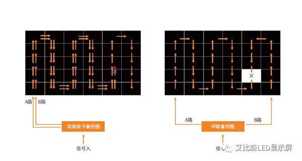 艾比森CR系列采用双电源双接收卡备份
