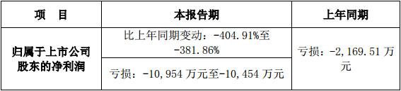 宁波GQY视讯发布2017年度业绩预告修正公告