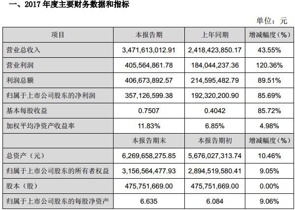 国星光电发布2017年度业绩快报