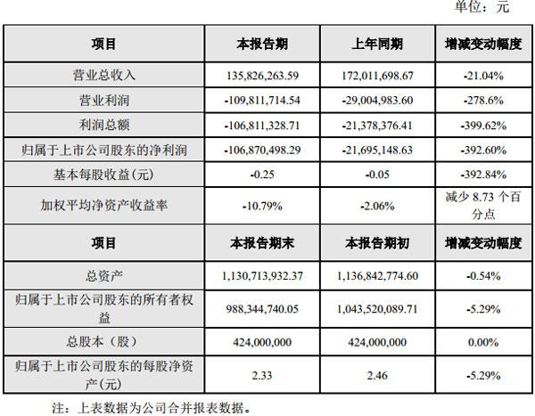 GQY视讯发布2017年度业绩快报